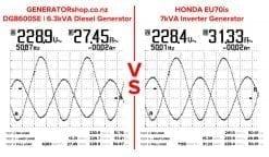 GENERATORshop.co.nz DG8600SE vs HONDA EU70is